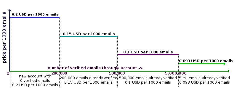 prices for email verification