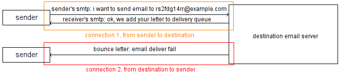 example of smtp that hard to verify